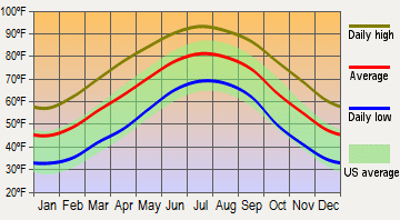 average temperature in Aiken south Carolina