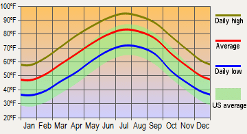 average temperature in Melrose Heights south carolina graph