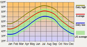 average temperature in irmo south carolina